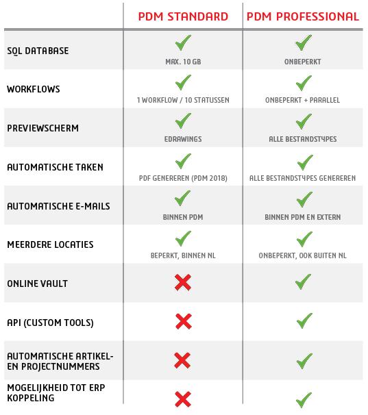 PDM Standard vs Professional tabel